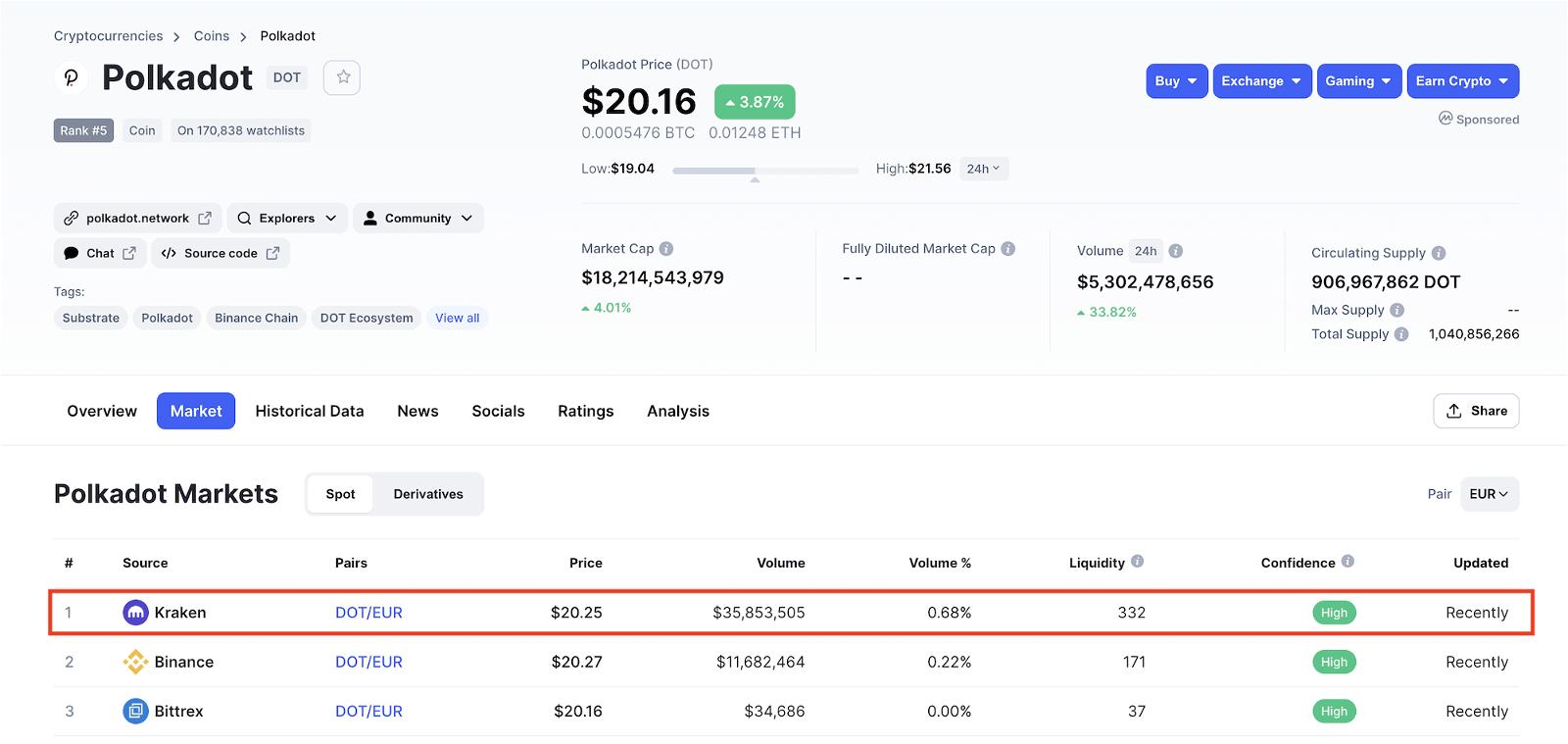 Geriausia Cryptocurrency Investuoti Į Šiandien Kaip sukurti Crypto birža - Blockchain Naujienos