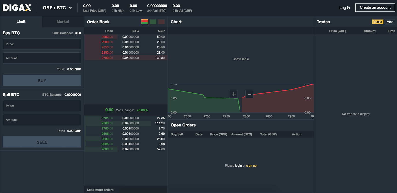 Screenshot of the Digax Exchange trading interface