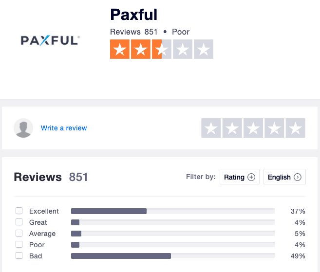 Paxful Trustpilot Reviews (Bad Rating)